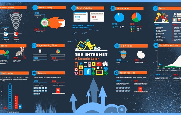 Picture 2010, Internet, statistics, 2002, changes