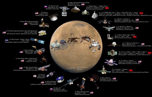 Picture FLIGHTS, PLANET, SATELLITES, HISTORY, ROVERS, STATION, DATE, MARS