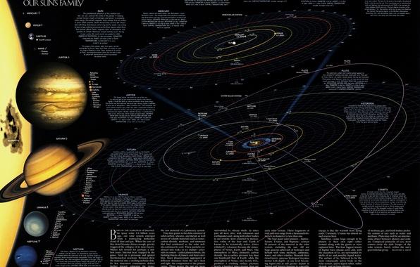 Picture science, planet, map, stars, solar system, meteorites, satellites, astronomy, trajectory, Kamet, orbit