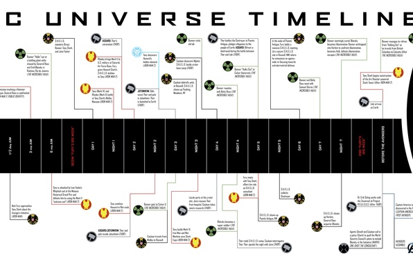 A List Of Marvel Movies In Order