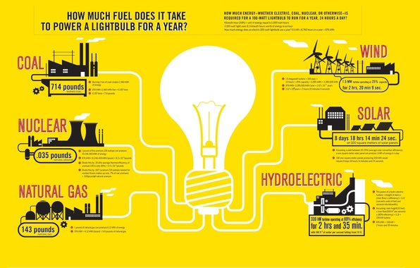 Picture nuclear, wind, gas, hydroelectric, solar, coal