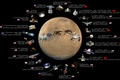 Picture SATELLITES, PLANET, ROVERS, STATION, DATE, MARS, FLIGHTS, HISTORY